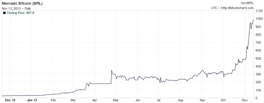Se você tivesse comprado R$ 100 em Novembro do ano passado, hoje você teria uns 2,8 mil reais!